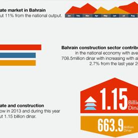 bahrain real estate news