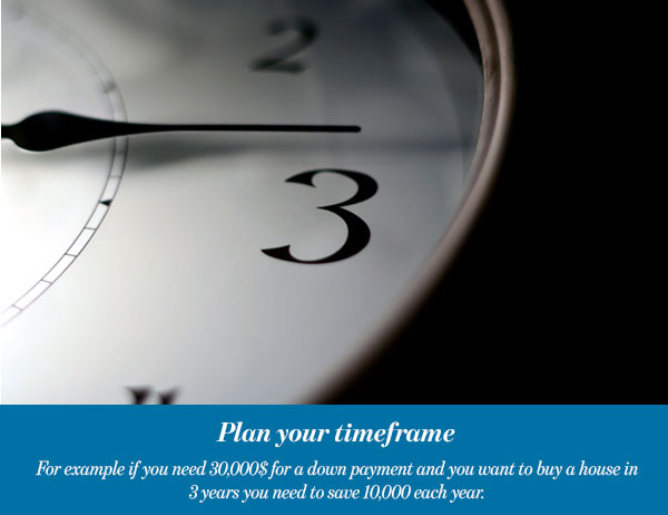 Plan your timeframe