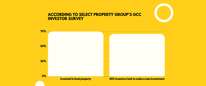 According to Select Property Group's GCC Investor Survey