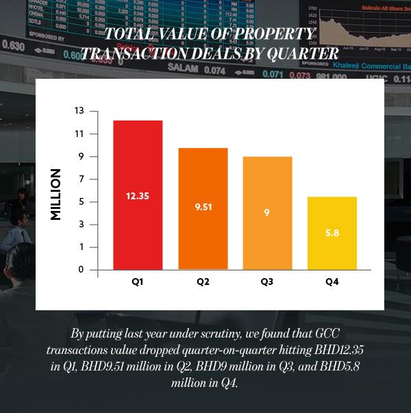 property transaction deals quarter
