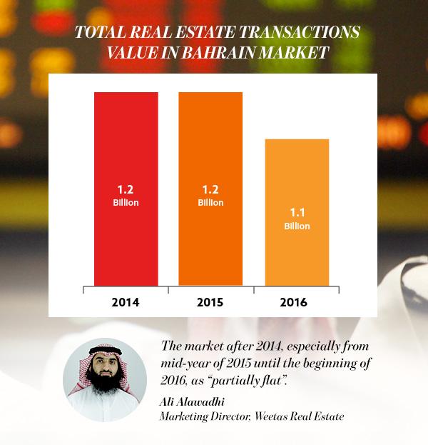 real estate transactions Bahrain market